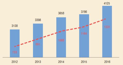 Рис. 2. Количество малодебитных скважин в общей структуре фонда УЭЦН НГДУ «Нижнесортымскнефть», 2012-2016 гг.