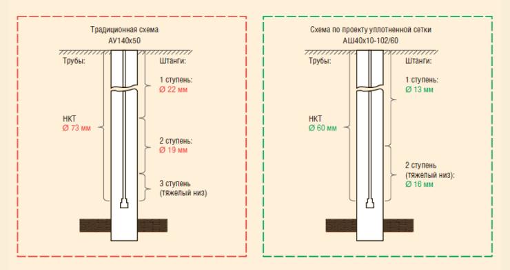Рис. 2. Компоновка ГНО при традиционной схеме и по проекту уплотнения сетки