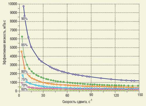 Рис. 2. Кривые вязкости водонефтяных эмульсий с различной обводненностью