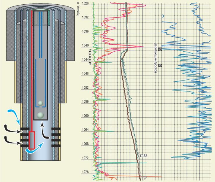 Рис. 2. Определение заколонных перетоков сверху по затрубному пространству в работающей скважине №6285 методом термометрии