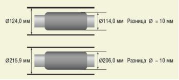 Рис. 2. Основные параметры при выборе диаметра пакеров
