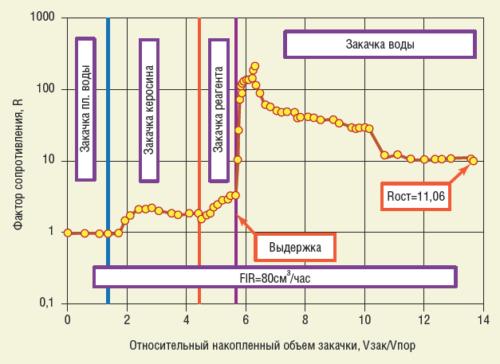 Рис. 2. Результаты лабораторных исследований тампонажного состава на моделях пласта