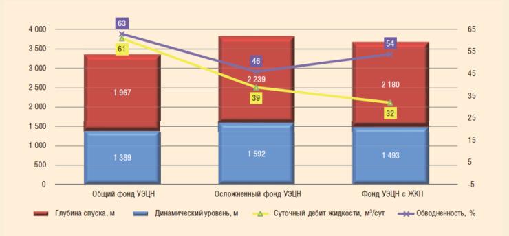 Рис. 2. Средние приведенные параметры работы фонда скважин НГДУ «Нижнесортымскнефть», оборудованных УЭЦН