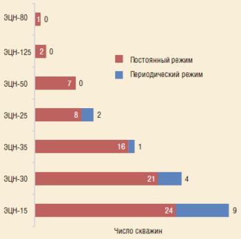 Рис. 2. Структура фонда УЭЦН НГДУ «Талаканнефть» со сверхнормативным потреблением электроэнергии на добычу жидкости