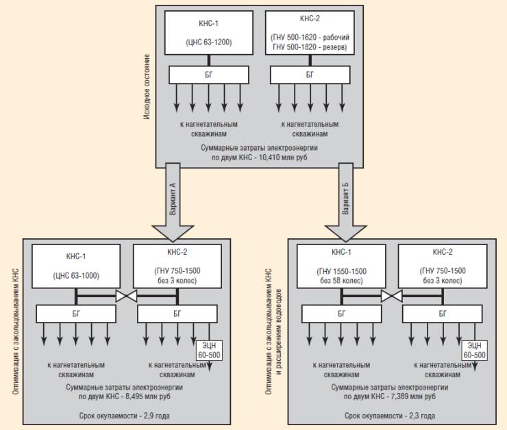 Рис. 2. Варианты оптимизации КНС 40 и КНС 40М