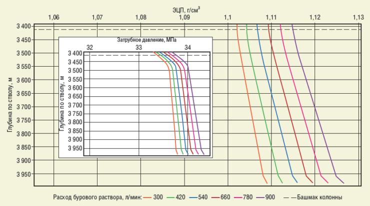 Рис. 2. Зависимость ЭЦП от расхода бурового раствора при МСП 10 м/ч