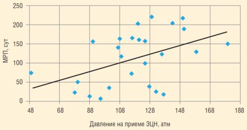 Рис. 2. Зависимость МРП от давления на приеме ЭЦН