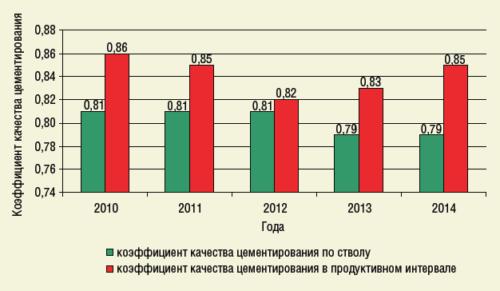 Рис. 3. Динамика качества цементирования эксплуатационных колонн в период 2010-2014 гг.
