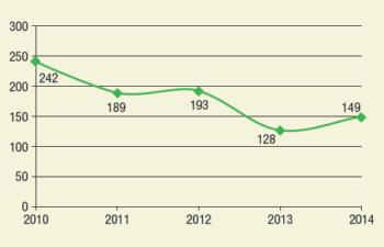 Рис. 3. Количество выявляемых ЗКЦ при проведении ПГИ