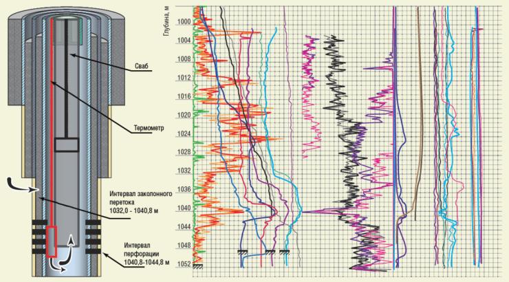 Рис. 3. Предлагаемая методика определения заколонных перетоков «сверху вниз» по затрубному пространству в скважине №6285