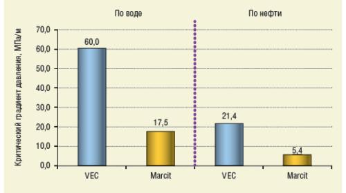 Рис. 3. Результаты фильтрационных исследований по определению критического градиента давления