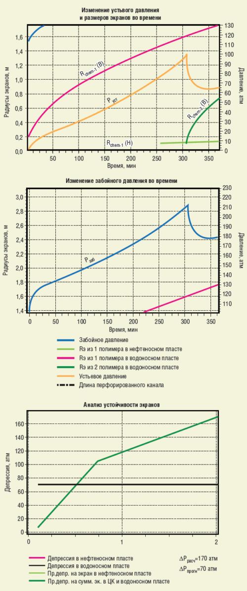 Рис. 3. Результаты расчетов экранов в программном модуле «Дизайн РИР»