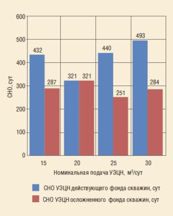 Рис. 3. Соотношение общей средней наработки на отказ (СНО) УЭЦН действующего скважин и СНО УЭЦН скважин осложненного фонда (на 1.11.2016 г.)