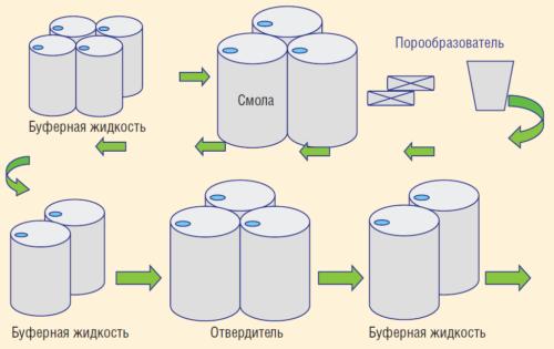 Рис. 3. Способ приготовления конечного продукта на основе полимерной композиции для обычных скважин