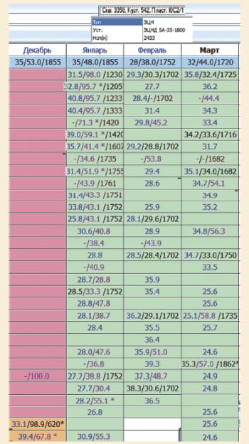 Рис. 3. Спуск 9 секций контейнера «Трил-Св» с дополнительной обработкой ингибитором Dodiscale V2870K