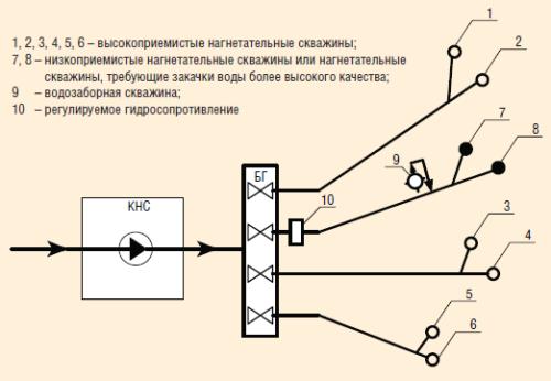 Рис. 3. Технологическая схема совместной закачки воды насосами систем КНС и МСП