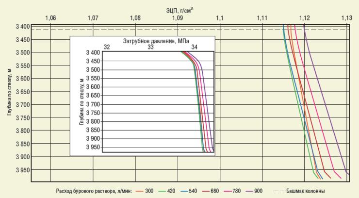 Рис. 3. Зависимость ЭЦП от расхода бурового раствора при МСП 20 м/ч