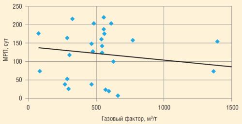 Рис. 3. Зависимость МРП от газового фактора