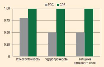 Рис. 3.3. Результаты сравнительных лабораторных испытаний резцов PDC и CDE