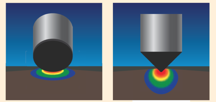Рис. 3.4. Профиль воздействия резцов PDC (слева) и CDE (справа) на породу
