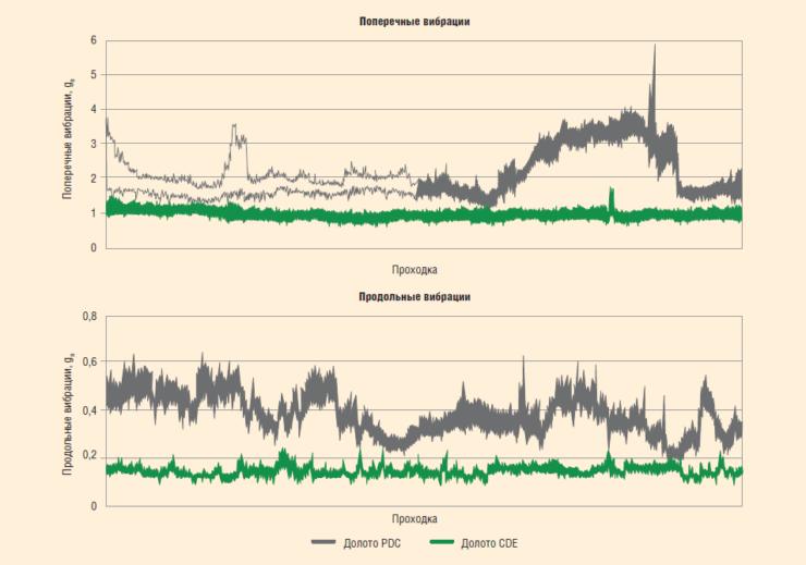 Рис. 3.5. Вибрации КНБК при бурении долотом PDC и долотом CDE