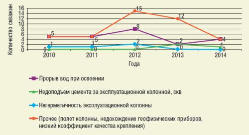 Рис. 4. Динамика случаев недостижения запланированных результатов при креплении скважин в период 2010-2014 гг.