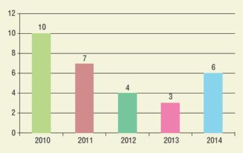Рис. 4. Количество выполняемых ремонтов по ликвидации ЗКЦ