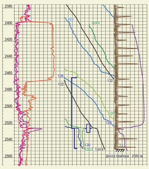 Рис. 4. Негерметичность эксплуатационной колонны с заколонными перетоками вид сверху и снизу