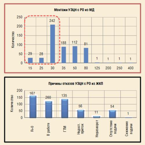 Рис. 4. Показатели работы УЭЦН с рабочими органами (РО) из ЖКП на осложненном фонде скважин в 2016 г.
