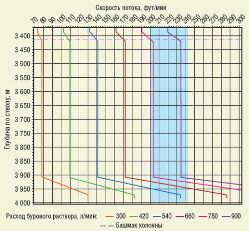 Рис. 4. Профиль скорости потока в затрубном пространстве