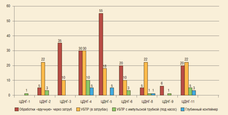 Рис. 4. Распределение добывающих скважин по видам обработок ингибиторами коррозии