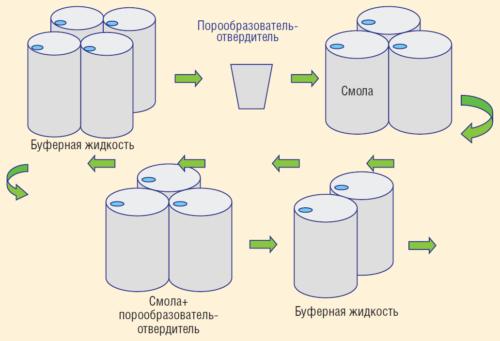Рис. 4. Способ приготовления конечного продукта на основе полимерной композиции для горячих скважин
