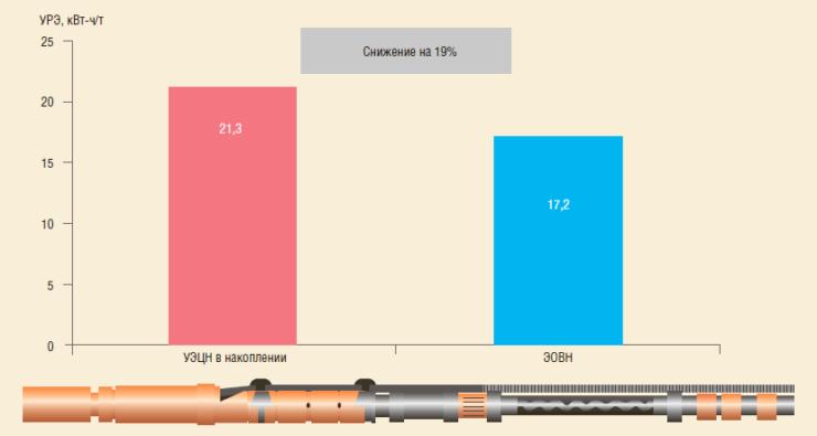 Рис. 4. Сравнение удельного расхода электроэнергии УЭЦН в накоплении и ЭОВН