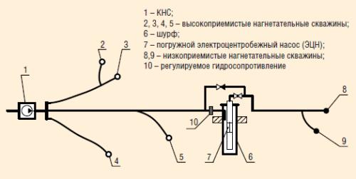 Рис. 4. Технологическая схема совместной закачки воды насосами систем КНС и шурфовой КНС