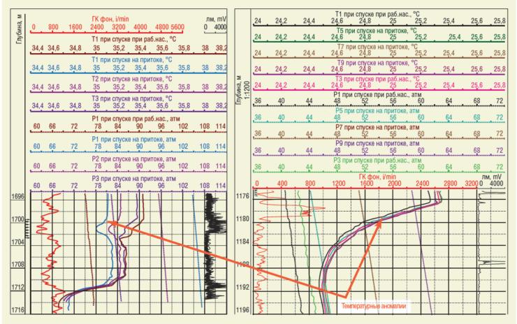 Рис. 4. Температурные аномалии ниже интервала перфорации