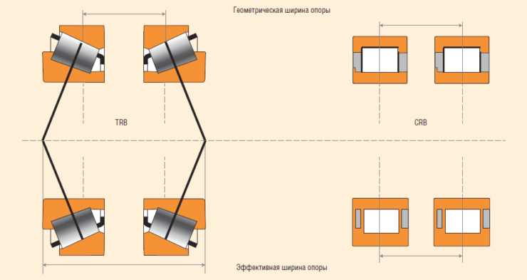 Рис. 4.3. Различия в эффективной ширине опор