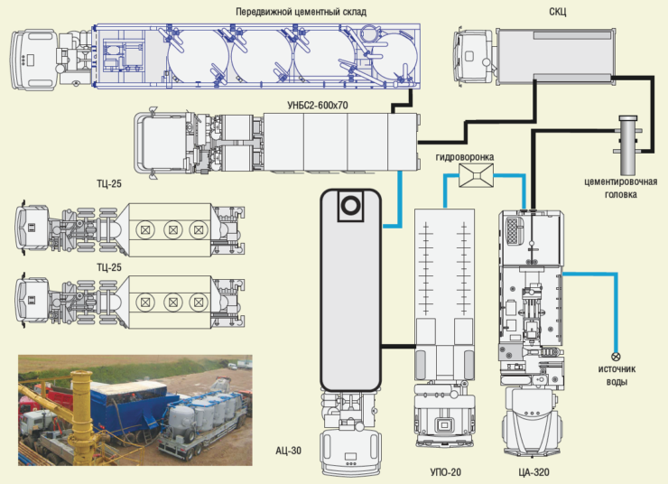 Рис. 5. Цементировочный комплекс отечественного производства