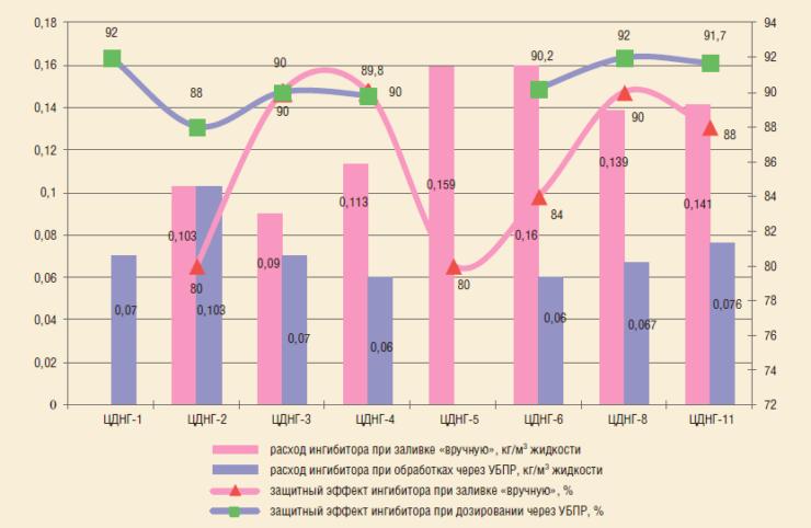 Рис. 5. Эффективность действия ингибиторов коррозии при разных видах обработки скважин