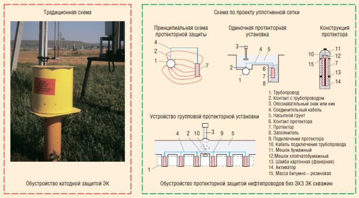 Рис. 5. Электрохимическая и протекторная защита нефтепромысловых трубопроводов