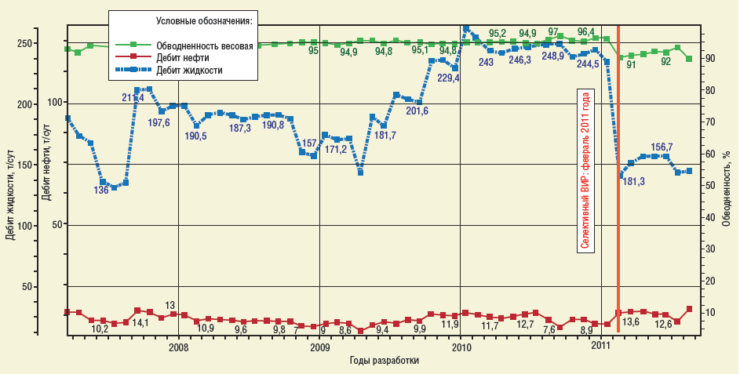 Рис. 5. График динамики добычи скважины №1378 Повховского м/р