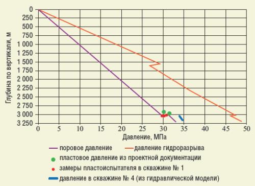 Рис. 5. Исходная картина градиентов давлений на Арчинском месторождении
