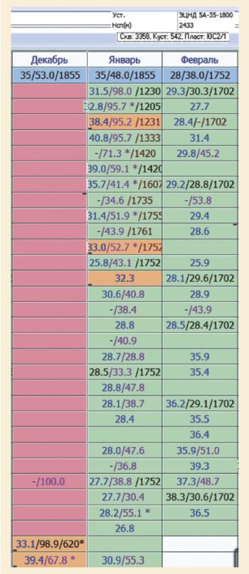 Рис. 5. Обработка УЭЦН с РО из нирезиста реагентом Dodiscale V2870K при ВНР без применения «Трил-Св»