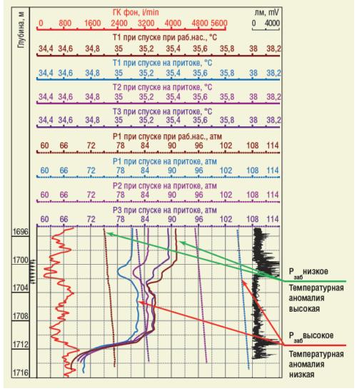 Рис. 5. Предлагаемая методика определения заколонных перетоков «снизу вверх» по затрубному пространству в скважине №3640