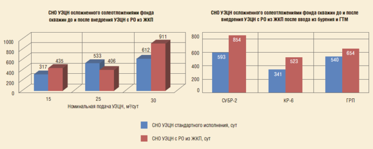 Рис. 5. Сравнение СНО УЭЦН стандартного исполнения и СНО УЭЦН с РО из ЖКП