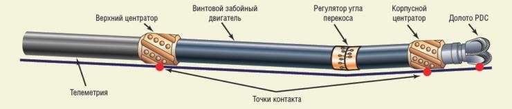 Рис. 6. Обеспечение эффективного диаметра скважины