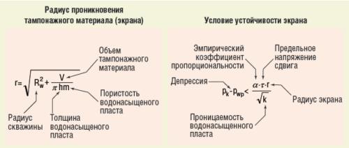 Рис. 6. Определение предельной депрессии после РИР