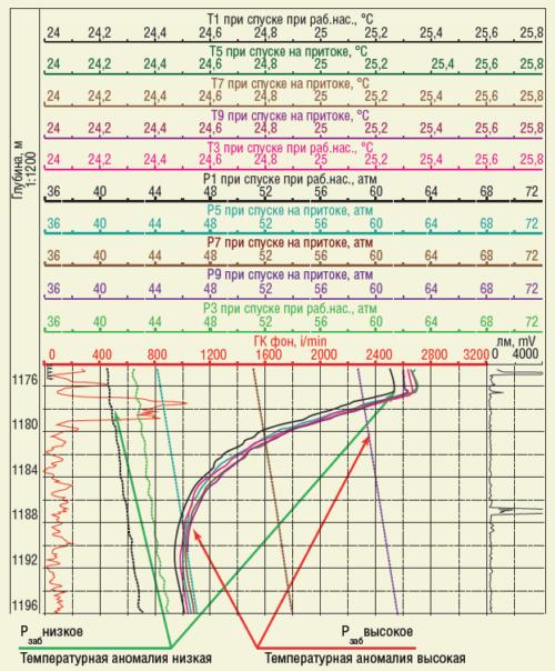 Рис. 6. Предлагаемая методика определения заколонных перетоков «снизу вверх» по затрубному пространству в скважине №4143