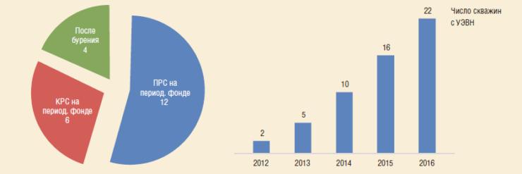 Рис. 6. Причины внедрения и динамика роста фонда скважин с УЭВН