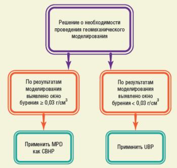Рис. 6. Схема принятия решения по результатам геомеханического моделирования