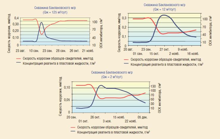 Рис. 6. Зависимость динамики вымывания ингибитора коррозии и изменения коррозионной активности пластовой жидкости при обработках «вручную» от продуктивности скважины